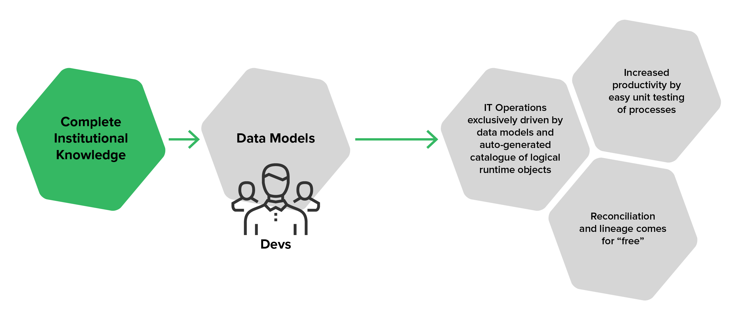 The data process with the Data Model Bridge approach (compliance strategy blog)