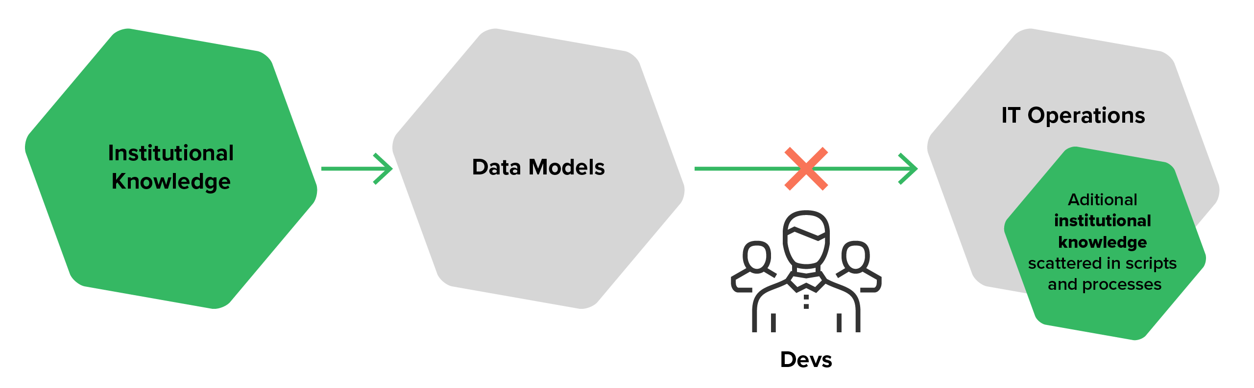 The data process with traditional data modeling (compliance strategy blog)