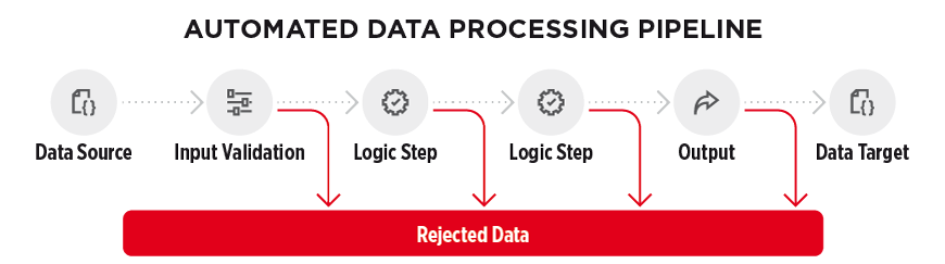 Managing bad data: Automated data processing pipeline - figure 1