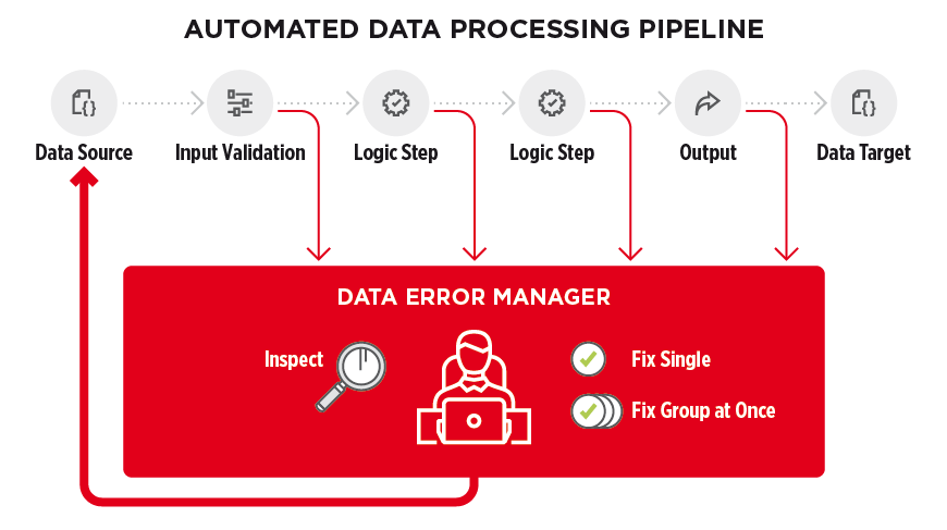 Managing bad data: Automated data processing pipeline - figure 2