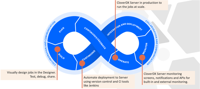 CloverDX in the DevOps and DataOps cycle