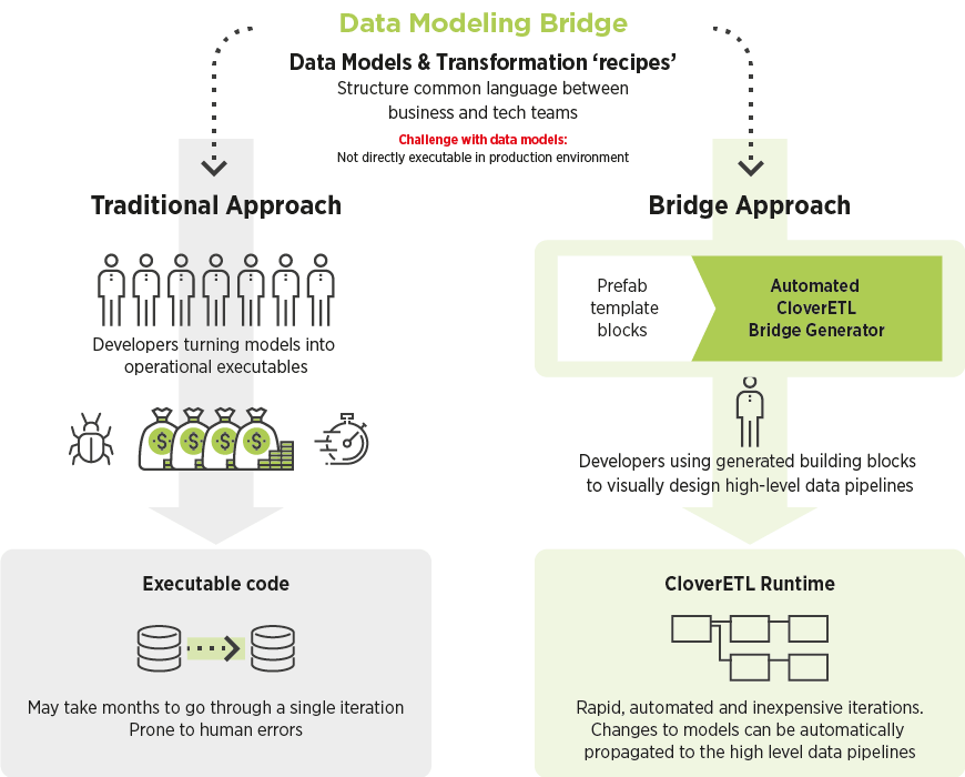 Making data models actionable: Data Modeling Bridge diagram