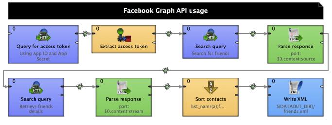 CloverDX and Facebook Graph API