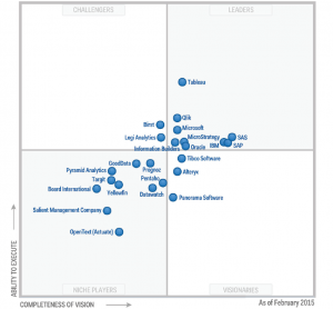 gartner bi magic quadrant 2015