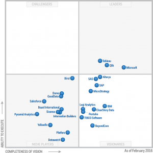 gartner bi magic quadrant 2016