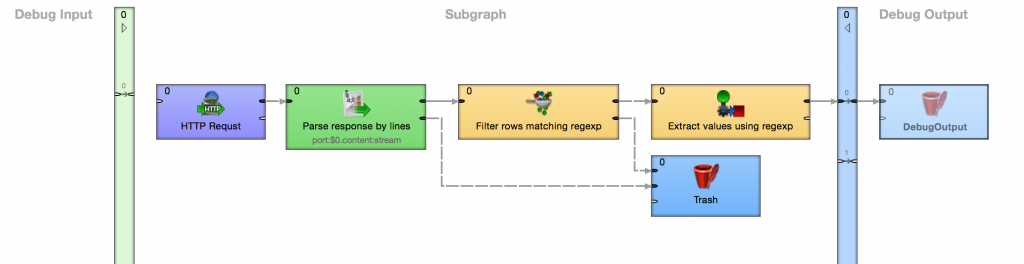 Working with subgraphs in CloverDX 4.0