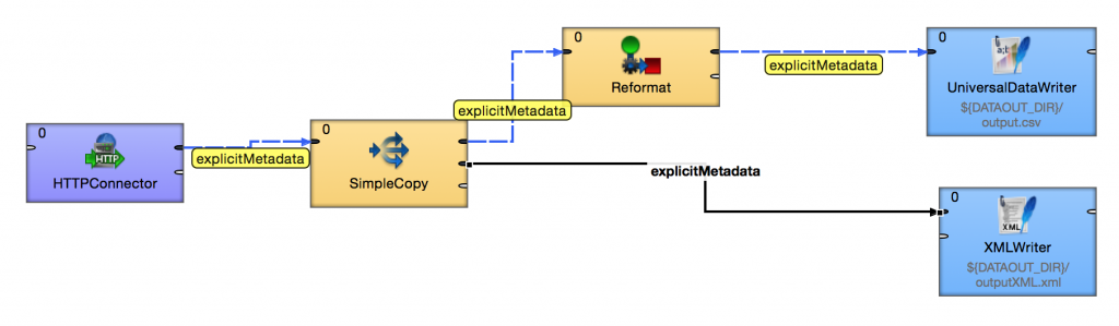 Understanding metadata propagation for fast data integration jobs in CloverETL. Example 2.