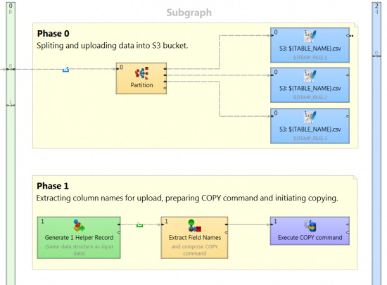 Subgraph for uploading data to Redshift with CloverDX.