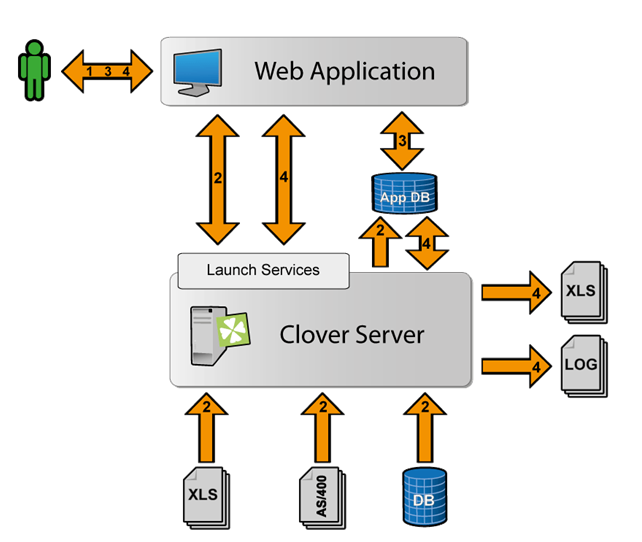 Integration of CloverDX with PHP