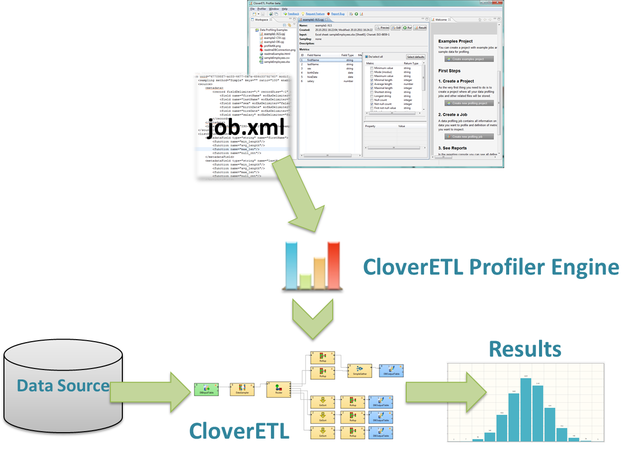 CloverDX Data Profiler: Under the Hood of Data Profiling Application