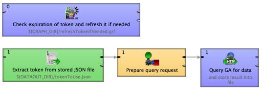 Accessing Google API - Google Analytics using CloverDX