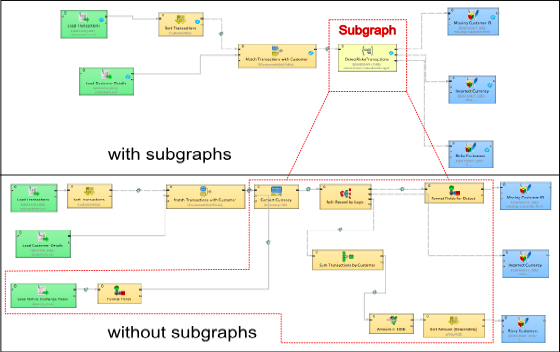 Data integration made easy, thank to CloverETL 4.0 and subgrpahs