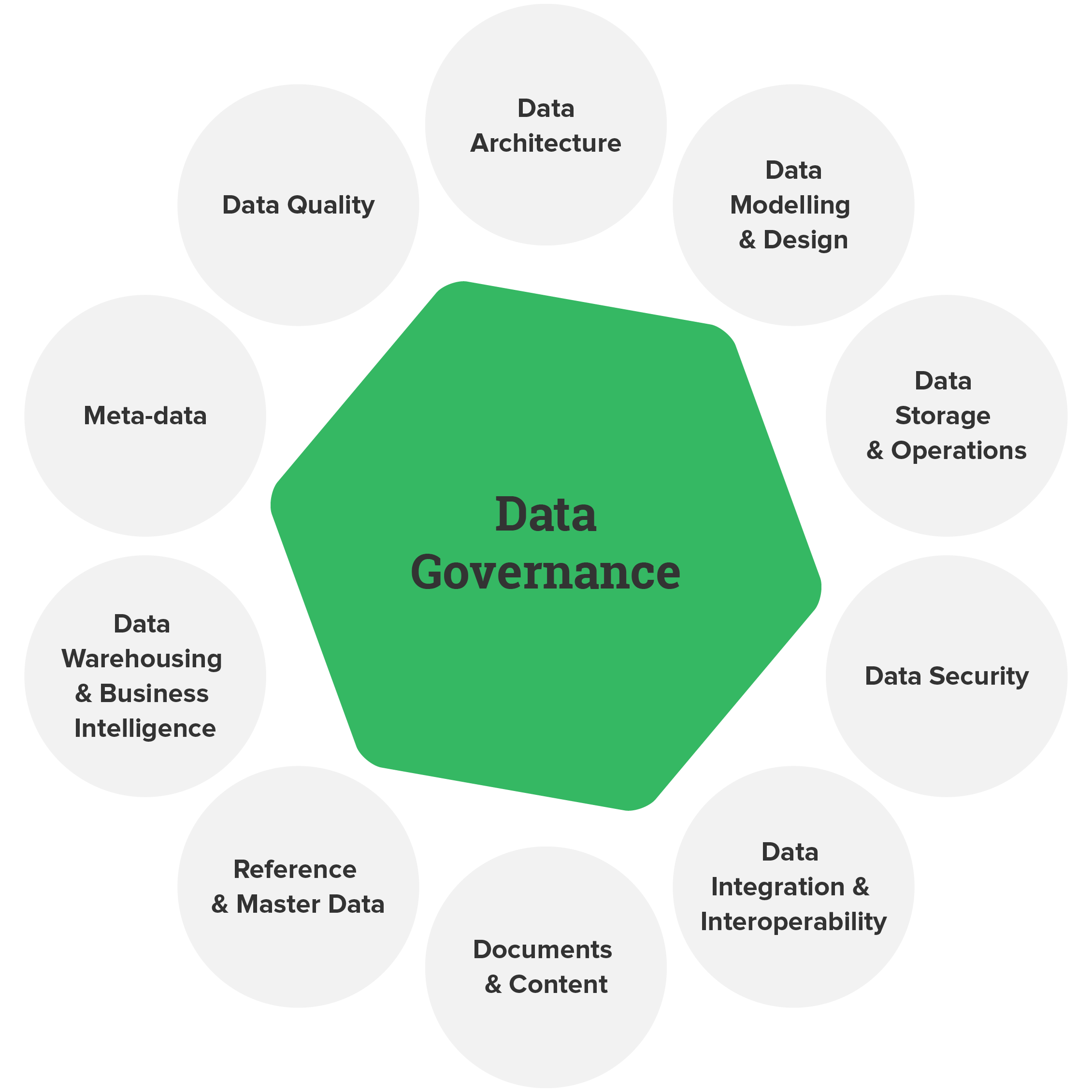 data-governance-practices