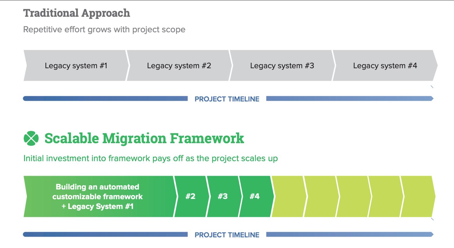 scalable-data-migration-framework