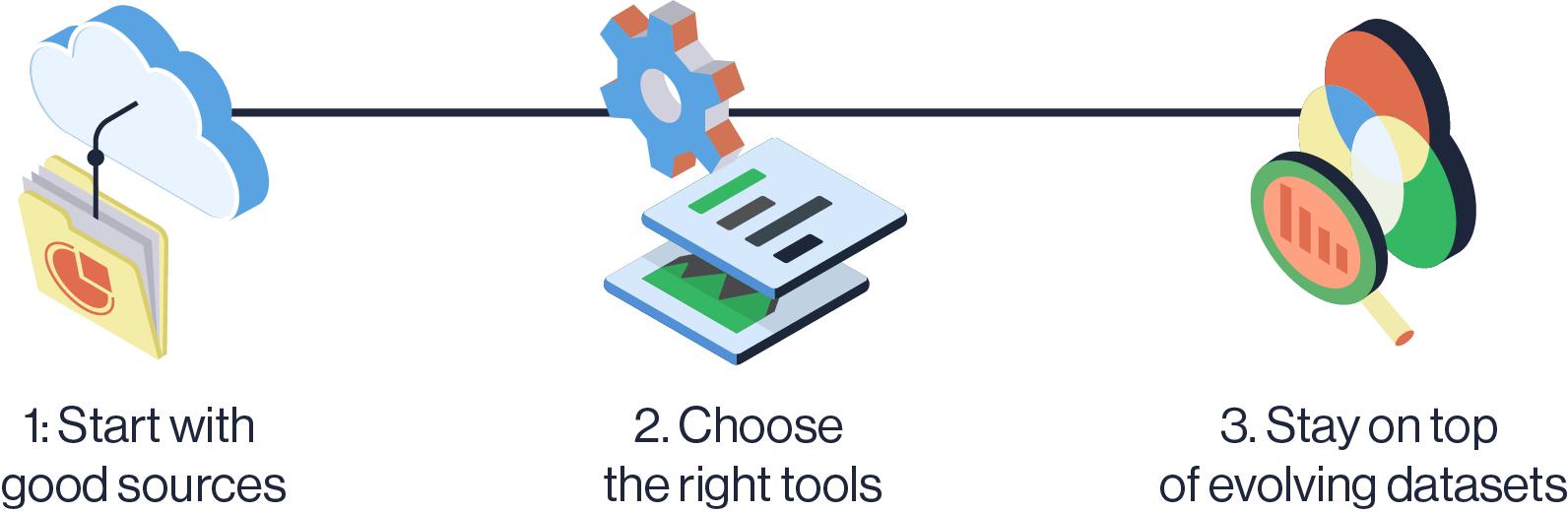 Steps to simplifying data preparation