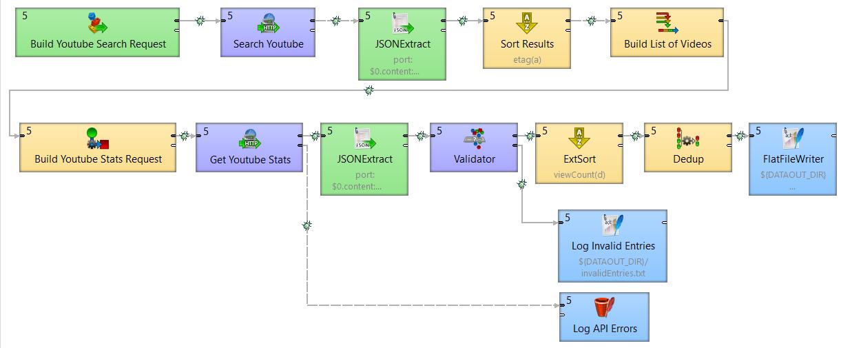 CloverDX visual data workflow