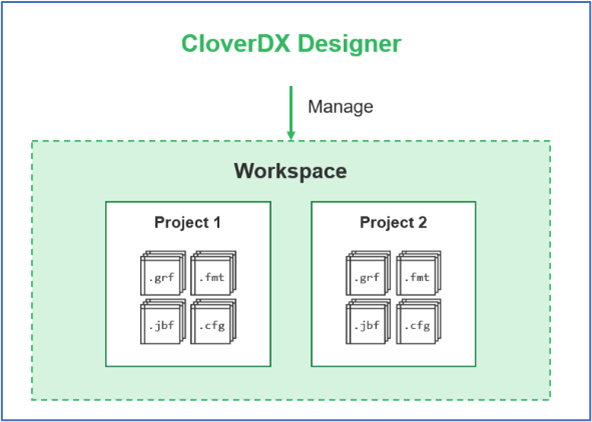 Figure 3 - CloverDX Designer manages any number of workspaces and projects within them