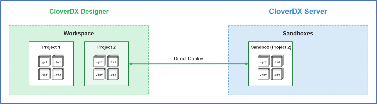 Figure 4 - Direct deployment of project from Designer to Server