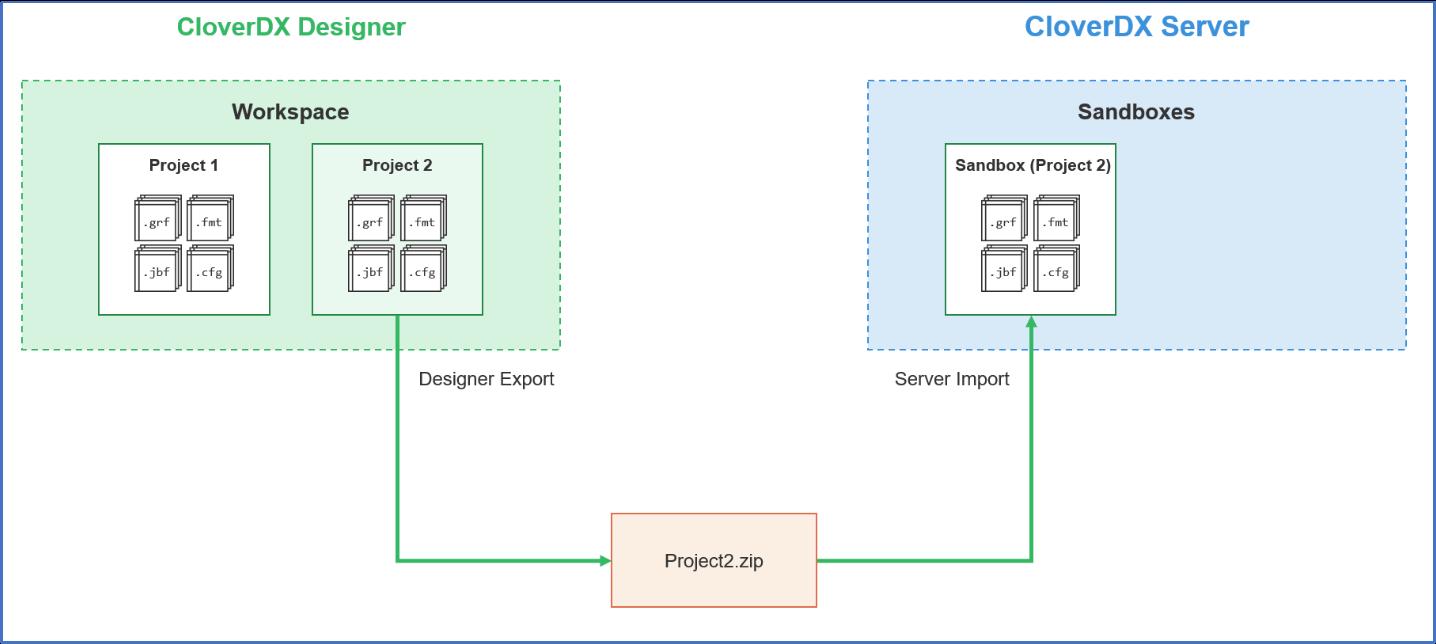 Figure 5 - Deployment of project via intermediate zip file