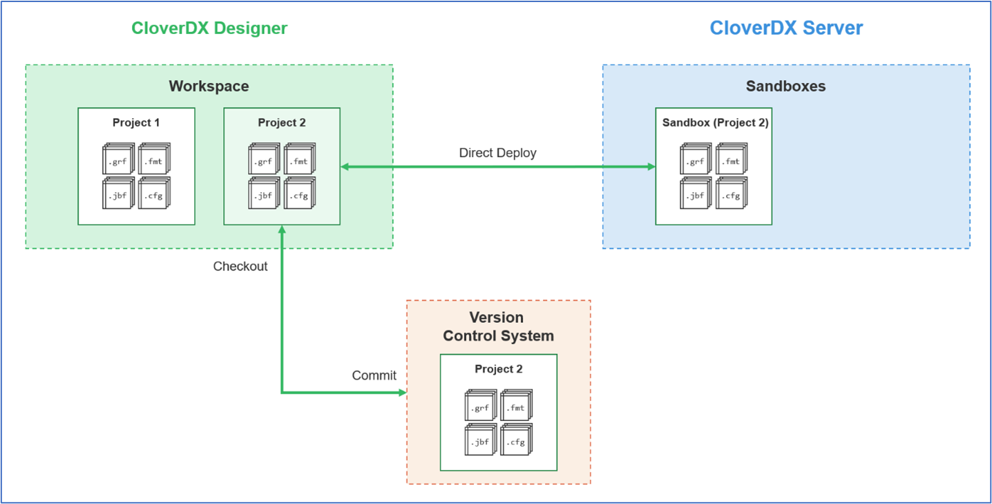 Figure 6 - Using Version Control with CloverDX