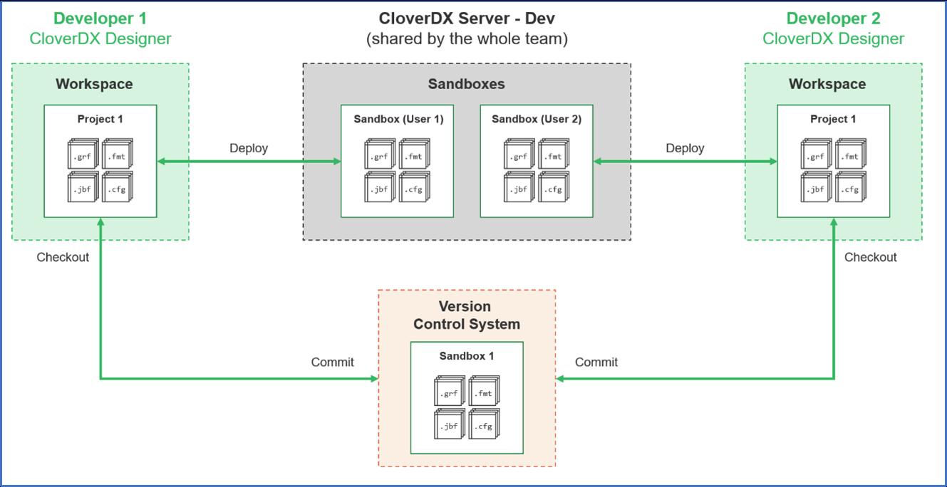 Figure 7 - Team Development of CloverDX projects